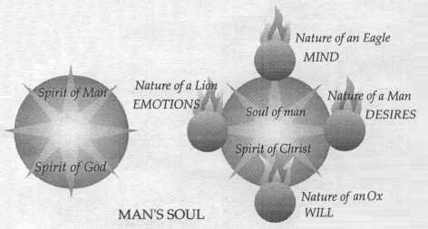 Man's Soul